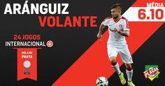 Termômetro do Inter, Aránguiz é premiado em seu debute no futebol brasileiro! http://abr.ai/1wSzprh