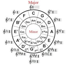 The circle of what? The circle of fifths. Something every musician should know…