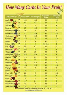 This graphic provides info at a glance to assist those on a low carb diet to compare the carbs, sugar content, and glycemic load of common fruits. (I'm saving this in case I ever have to go on the gestational diabetes diet again. Sugar Free Fruits, Low Sugar Fruits List, Low Carb Fruit List, Low Sugar Foods, Healthy Carbs List, Low Glycemic Foods List, Carb List, Fruit Sugar Content, Fruits High In Sugar