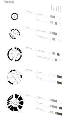 architecture programming typology - Google 搜尋