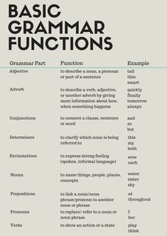 Basic Grammar Functions What is grammar? Here are a few basic grammar functions to help you understand how different sentences are constructed. Basic Grammar, Learn English Grammar, English Vocabulary Words, Teaching Grammar, Learn English Words, Grammar Lessons, English Language Learning, Teaching Writing, Grammar Tips