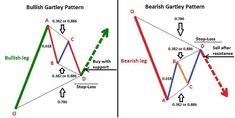 Bullish and bearish Gartley price patterns. {More on Trading|Successful trading|Trade erfolgreich|FOREX-Trading|Forex-Analysis} on More on trading on interessante-dinge.de #YoForexTradingMan #ForexTradingInfo