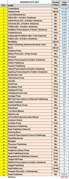 196 best book publishing statistics images on pinterest book the independent publishing magazine self publising in the united states fandeluxe Choice Image