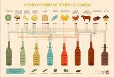 Como combinar vinho e comida?