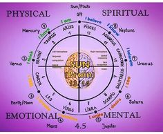 FREE Personalized Numerology Report - Calculate Life Path Number, Expression Number and Soul Urge Number Hidden In Your Numerology Chart Learn Astrology, Astrology Chart, Astrology Zodiac, Astrology Planets, Zodiac Compatibility, Astrology Numerology, Numerology Chart, Tarot, Alternative Heilmethoden