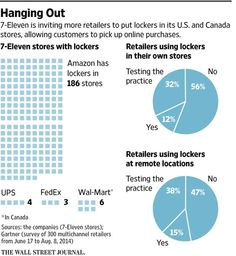 7-Eleven is making space for more lockers at its stores to handle e-commerce shipments http://on.wsj.com/1HH3d0n