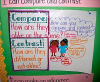 Compare and Contrast Anchor Chart and activities