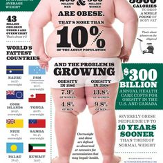 This is an infographic on obesity throughout the world, how much it has increased in the last couple of decades, and the increase/decrease in obesity in specific countries.