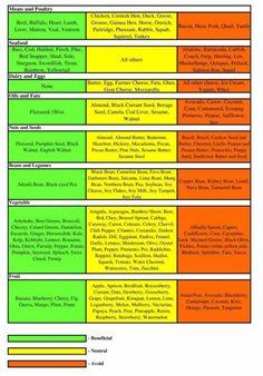 blood type o non secretor diet plan pdf