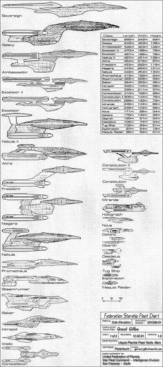 Federation Starship Fleet Chart [Pics]