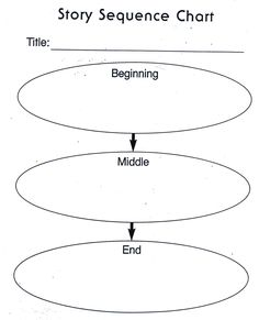 Bme beginning middle end story retell foldable graphic organizer sequence chart ccuart Image collections