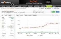 Profitable forex trading robots