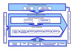 Système de management de la qualité - LAM - Laboratoire d'Astrophysique de Marseille