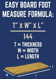 Want to know the secret formula for board foot measure? It's thickness in inches multiplied by the width in inches, multiplied the length in inches, divided by (Thickness x Width x length) / 144