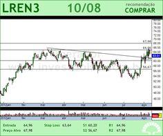 LOJAS RENNER - LREN3 - 10/08/2012 #LREN3 #analises #bovespa