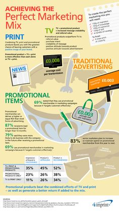 Achieving The Perfect Marketing Mix [infographic]
