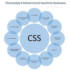 Central Sensitivity Syndromes