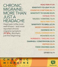 """Chronic Migraine in America Symptoms range from head pain, sensory dysfunction/sensitivities, fatige, musce pain, nausea and more. Migraine is more than just a headache. Migraine Pain, Chronic Migraines, Migraine Relief, Chronic Fatigue, Chronic Pain, Fibromyalgia, Chronic Illness, Migraine Triggers, Migraine Diet"