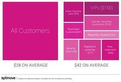 Customer Behavior - Understanding the Power of Segmentation for Marketing Campaigns : MarketingProfs Article