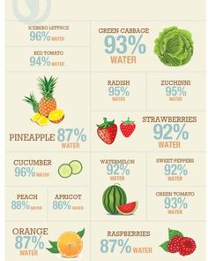 With scorching heat spreading across the country, it's important to stay hydrated!  Here's 15 fresh alternatives to plain ol' water. #PASavvy #BEsavvy #BErefreshed #heat #summer #hydration #fruits #veggies