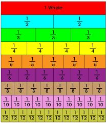 fraction bars - Google Search