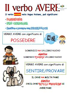 There are lots of ways to learn a language, but nothing can beat actually visiting and studying in the country where the language is spoken. Daily immersion in the language and culture is the key to gaining proficiency in a language. Italian Grammar, Italian Vocabulary, Italian Words, Italian Language, Elementary Teacher, Elementary Education, Primary School, Italian Lessons, Education Information