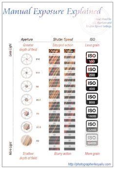 #Manual #Exposure #Explained #Photography Cheat Sheet