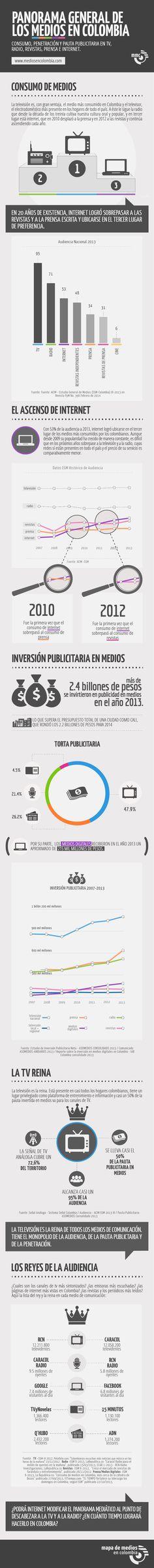 Panorama general de los medios en Colombia (Infografia)