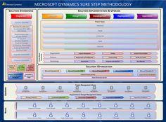 Microsoft Dynamics Sure Step Implementation Methodology Construction Project Management Software, Core Competencies, Microsoft Dynamics, Proof Of Concept, Customer Relationship Management, Concept Architecture, Design Development, Technology, Projects