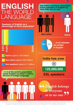 Statistics of English speakers, non-native speakers and the world's population…