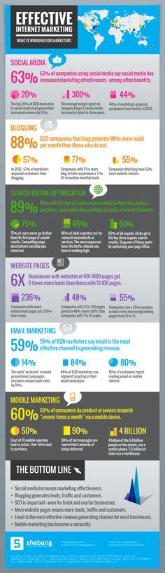 Un'infografica per conoscere i trends e i dati del marketing online.