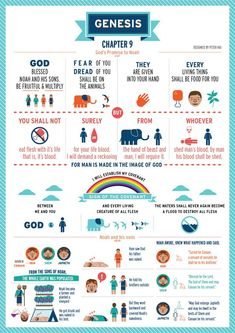 Genesis 9 The Book of Genesis Chapters 6 to 10 by Peter Hui, via Behance Bible Study Notebook, Bible Study Journal, Scripture Study, Genesis Bible Study, Book Of Genesis, Genesis Chapter 3, Faith Bible, Bible Scriptures, Quick View Bible