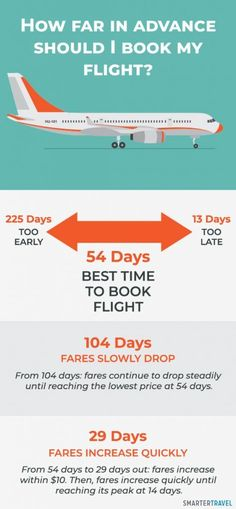 The takeaway here isn't a hard-and-fast solution to your grueling airfare search. The smartest thing you can do is keep that prime booking window in mind when browsing fares. Don't book too early. Don't book late. And ramp up your search efforts about 100 days in advance of your trip.