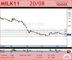 LAEP - MILK11 - 20/08/2012 #MILK11 #analises #bovespa