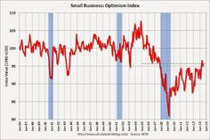 NFIB: US Small Business Optimism Index increases in July.