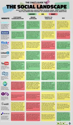 The CMOs Guide to the Social Media Landscape Infographic