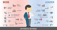 Manager vs Leader: The difference between them and how to be both   Ed Smith   LinkedIn
