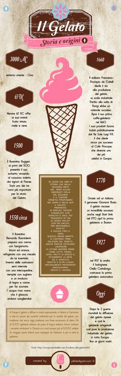 www.pilloledigusto.com [fonte: http://www.prodottistella.com/it/cultura-del-gelato/storia-del-gelato.html]