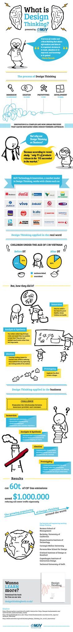 What is Design Thinking? | Innovation Field Notes