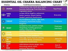 EO chart Dayna's Young Living member #1893605