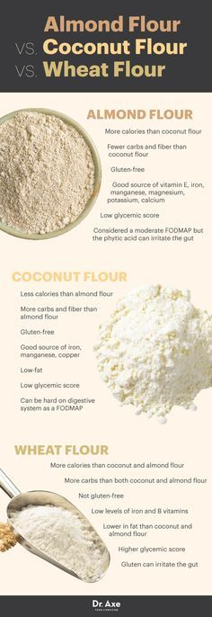 Almond Flour Benefits, Almond Flour Recipes & More - Dr. Axe