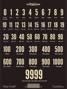 Los números en lengua mapudungun