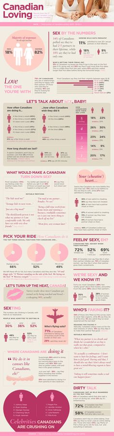 The results are in! The 2013 Canadian Living Sex Survey might just surprise you. #Canada #Infographics