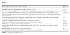 You will need to enlarge this table to view the many toxic side effects of acetaminophen. My latest post explains.
