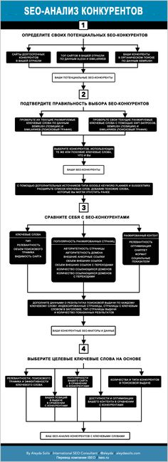 The Illustrated SEO Competitive Analysis Workflow - Moz. One of the most important activities for any SEO process is the initial competitive analysis and Keyword Research. This process should correctly identify your SEO targets and provide fundamental inp Inbound Marketing, Marketing Digital, Marketing Trends, Internet Marketing, Online Marketing, Content Marketing, Marketing Technology, Marketing Tools, Business Marketing