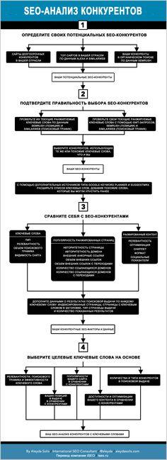 SEO-анализ конкурентов