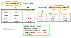 """This diagram illustrates the effect of """"on delete cascade"""" coupled with a foreign key creation. It shows also the syntax of the creation of a foreign key with """"on delete cascade""""."""
