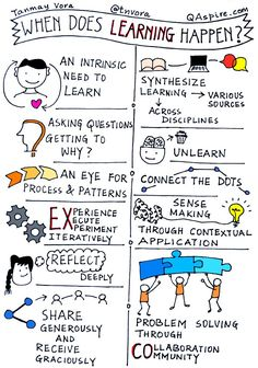Thinking Skills, Critical Thinking, Formation Management, Visual Note Taking, Learning Organization, 21st Century Learning, 21st Century Classroom, 21st Century Skills, Learning Theory