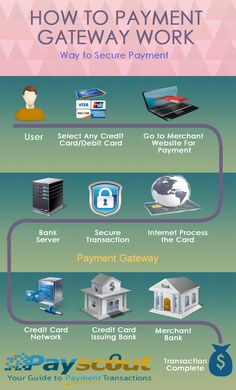 To know more about Payment Gateway Interface see the Infographics.