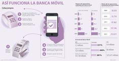 Conozca las tres formas de banca móvil que están a su alcance en el mercado local